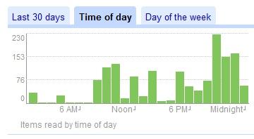 Google Reader tijdstip