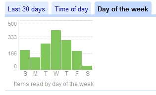 Google Reader Weekdag